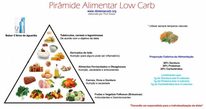 A pirâmide nutricional low carb
