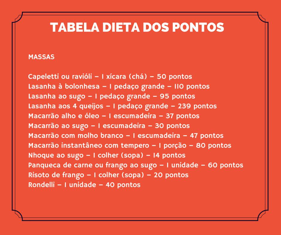 Tabela dieta dos pontos massa.
