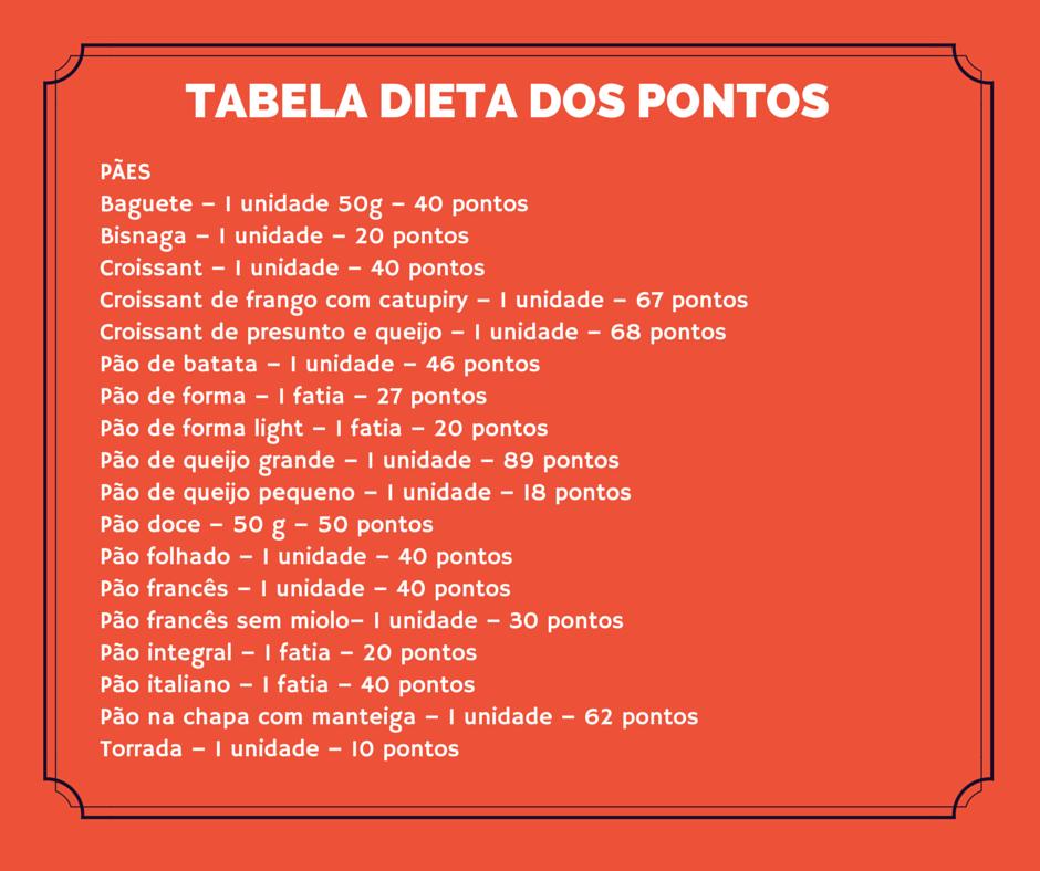 Tabela dieta dos pontos pães.