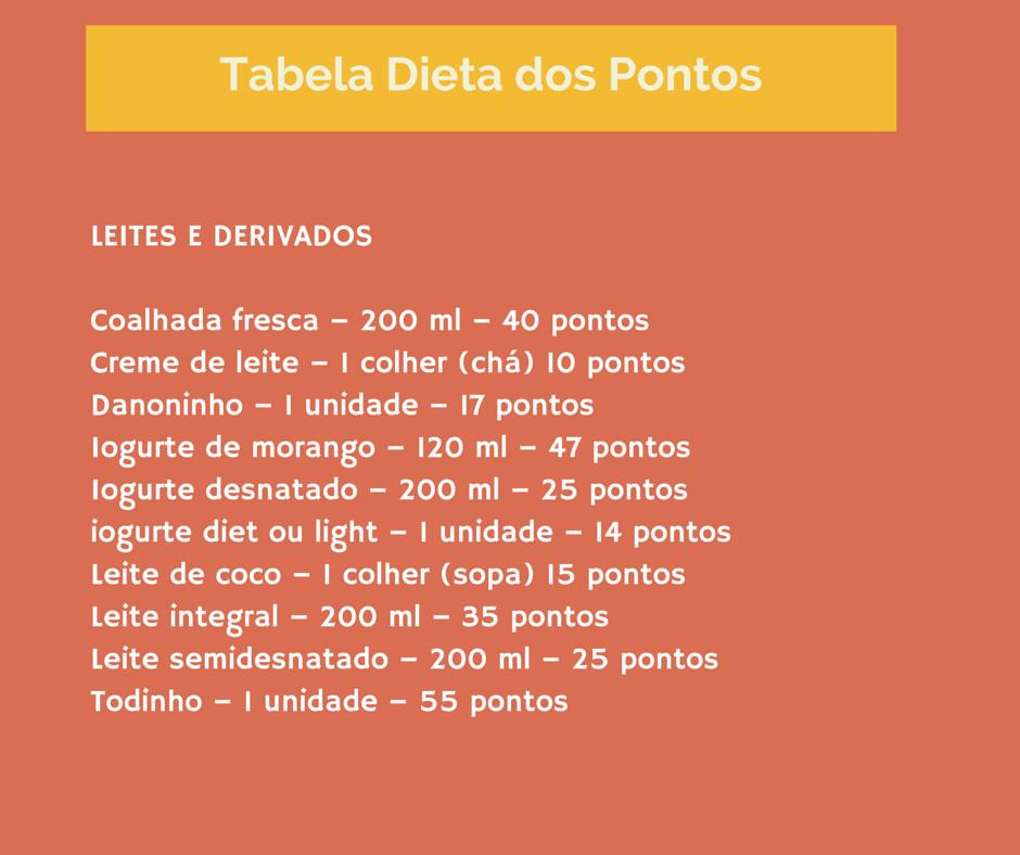 A tabela dos pontos leites derivados