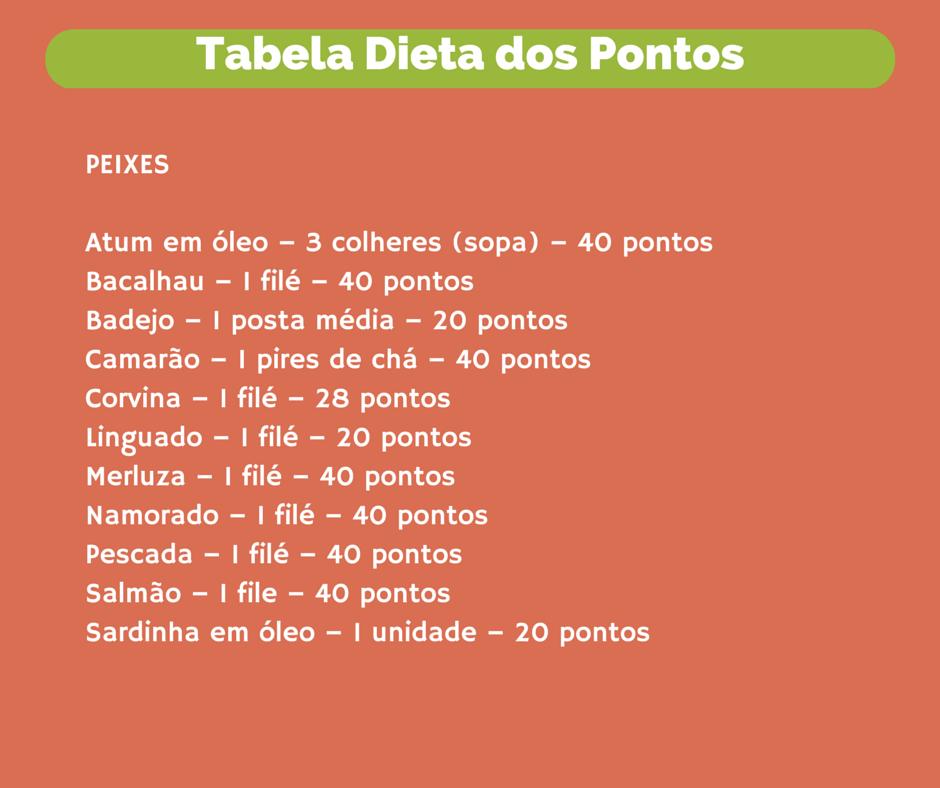 A tabela dos pontos peixes.