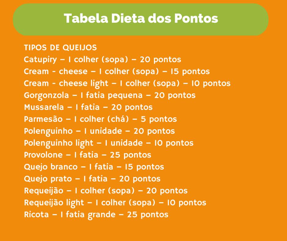 A tabela dos pontos parte de tipos de queijos.